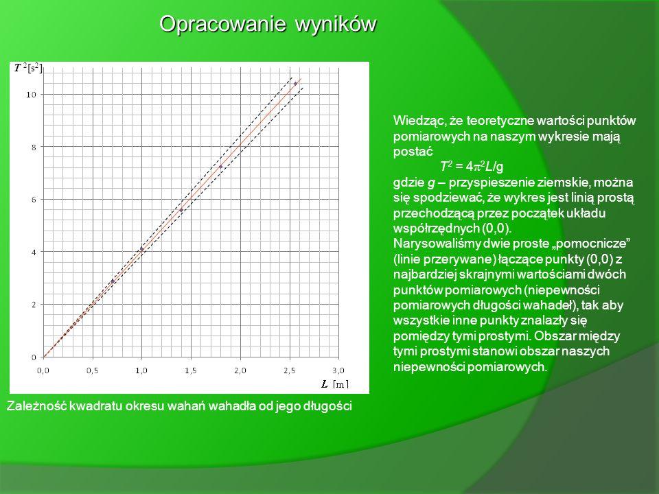 Opracowanie wyników T 2[s2] Wiedząc, że teoretyczne wartości punktów pomiarowych na naszym wykresie mają postać.